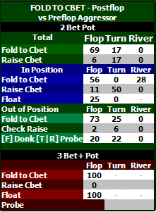 My New Poker HUD Part 7 – the Fold to Cbet Pop-up