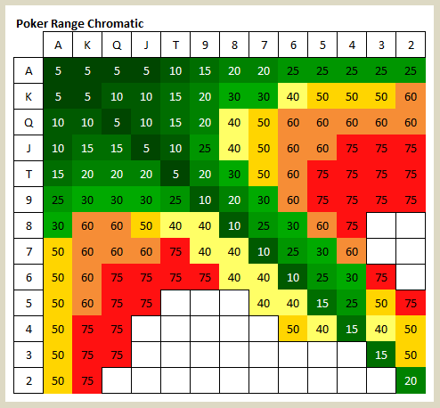Learning Poker Ranges the Easy Way