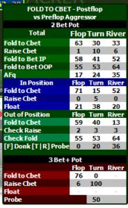Fold to Cbet Popup