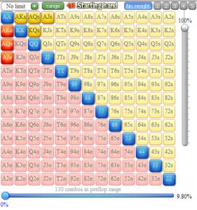 Flopzilla 9.8% range