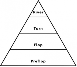 Pyramid Frequency