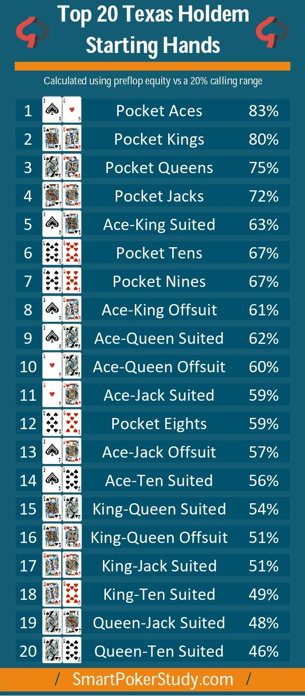Top Hands In Poker